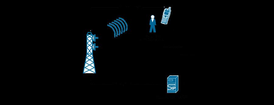 FMC - объединение мобильной и ip-телефонии
